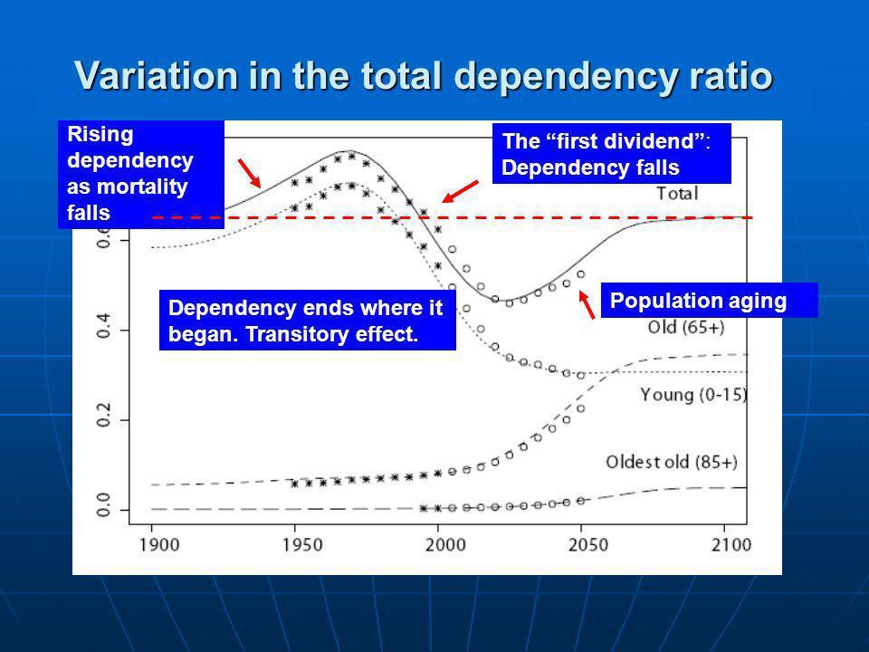 Rising dependency as mortality falls Population aging Rising dependency as mortality falls The first dividend: Dependency falls Dependency ends where it began.
