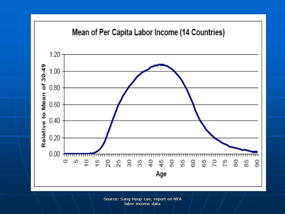 Source: Sang-Hyop Lee, report on NTA labor income data
