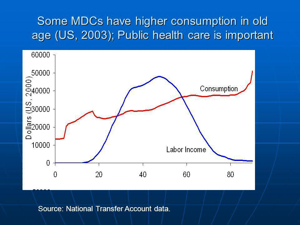 Some MDCs have higher consumption in old age (US, 2003); Public health care is important Source: National Transfer Account data.