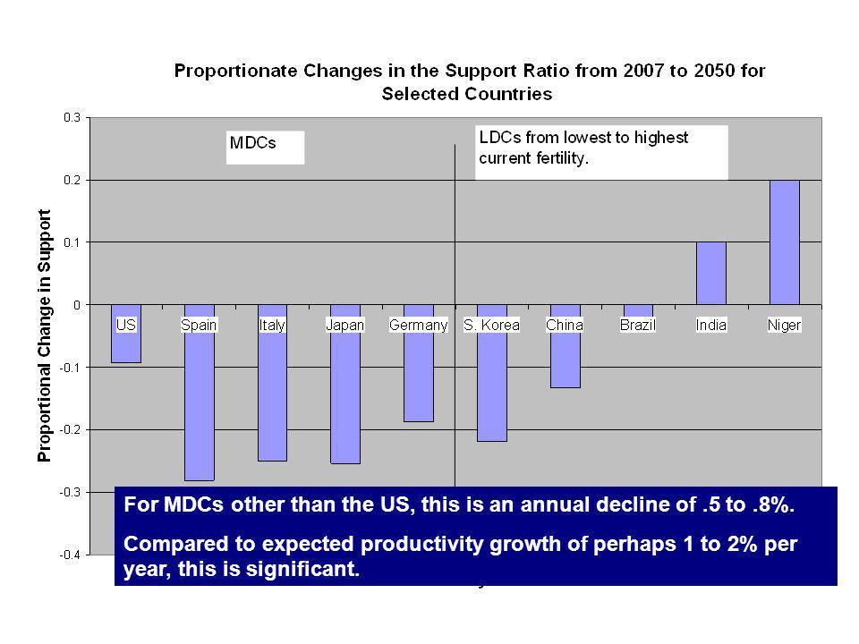 For MDCs other than the US, this is an annual decline of.5 to.8%.