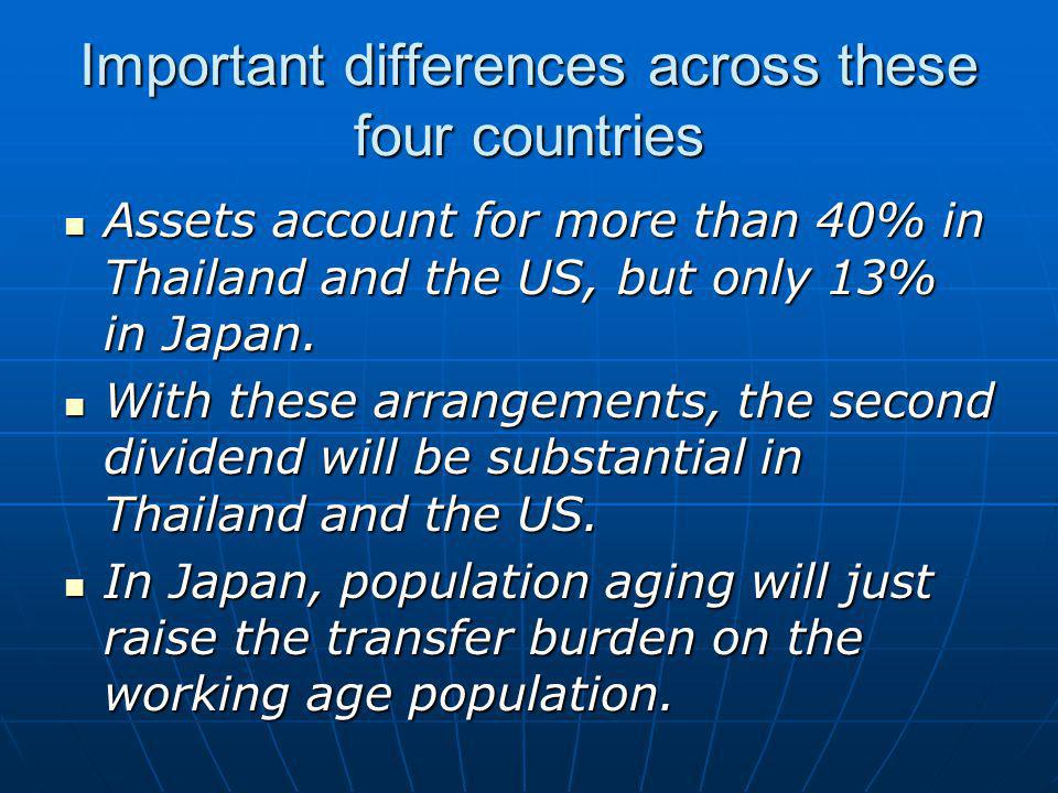 Important differences across these four countries Assets account for more than 40% in Thailand and the US, but only 13% in Japan.