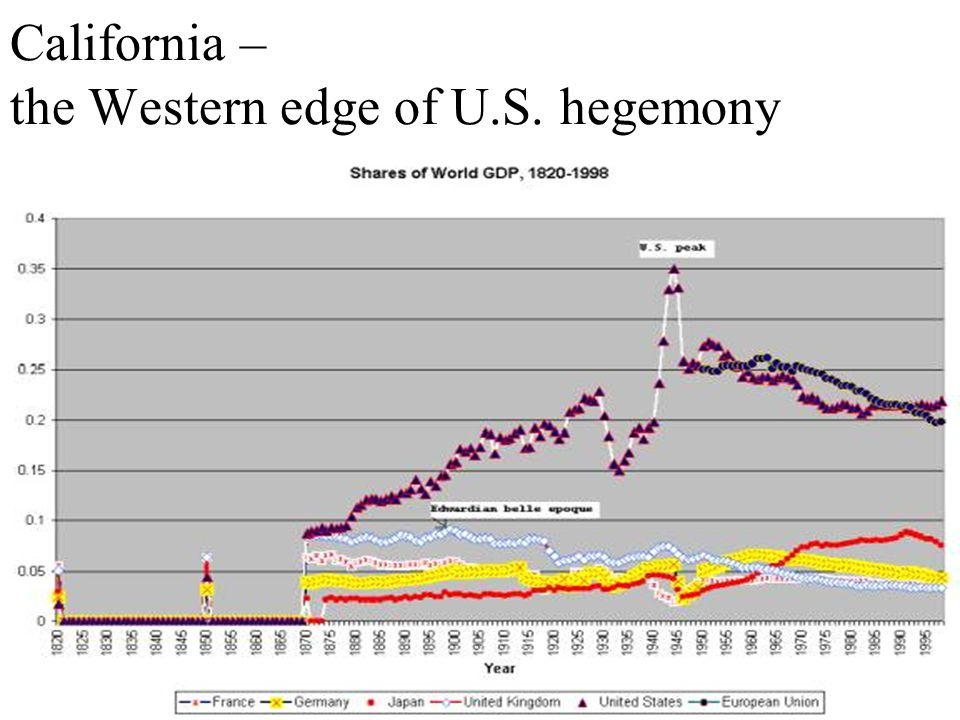 California – the Western edge of U.S. hegemony