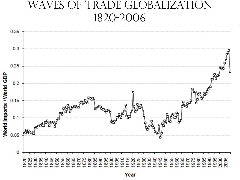 Waves of trade Globalization 1820-2006