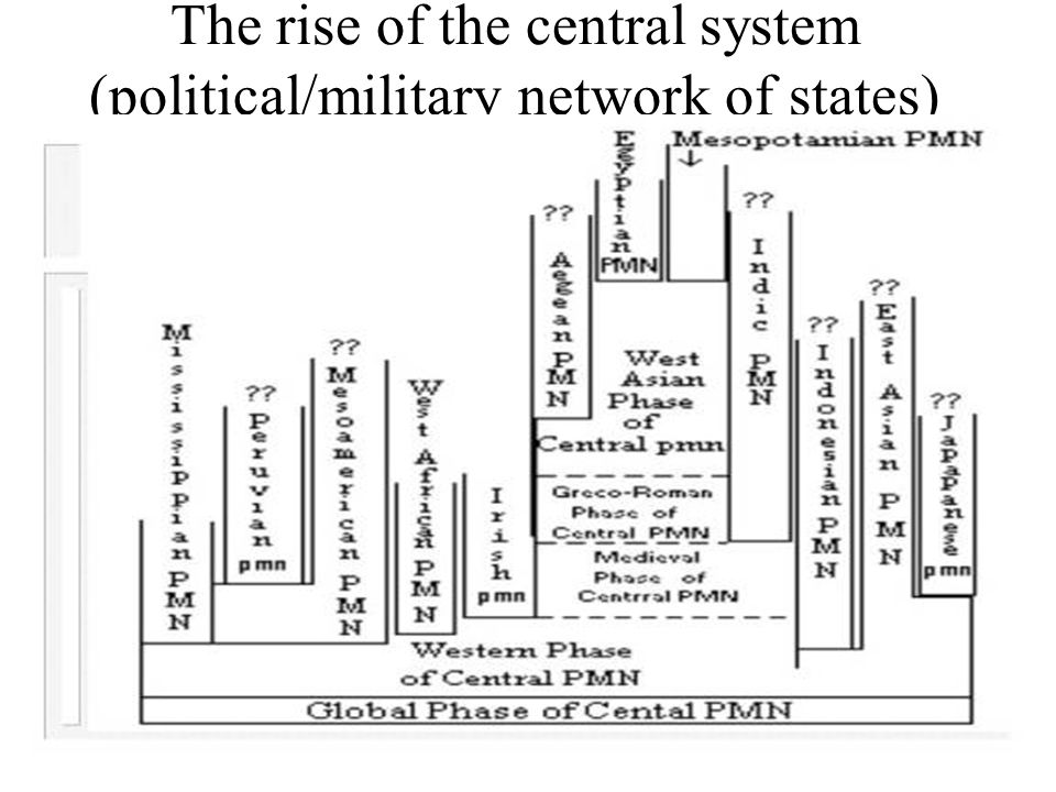 Western and Eastern world-systems since the emergence of states