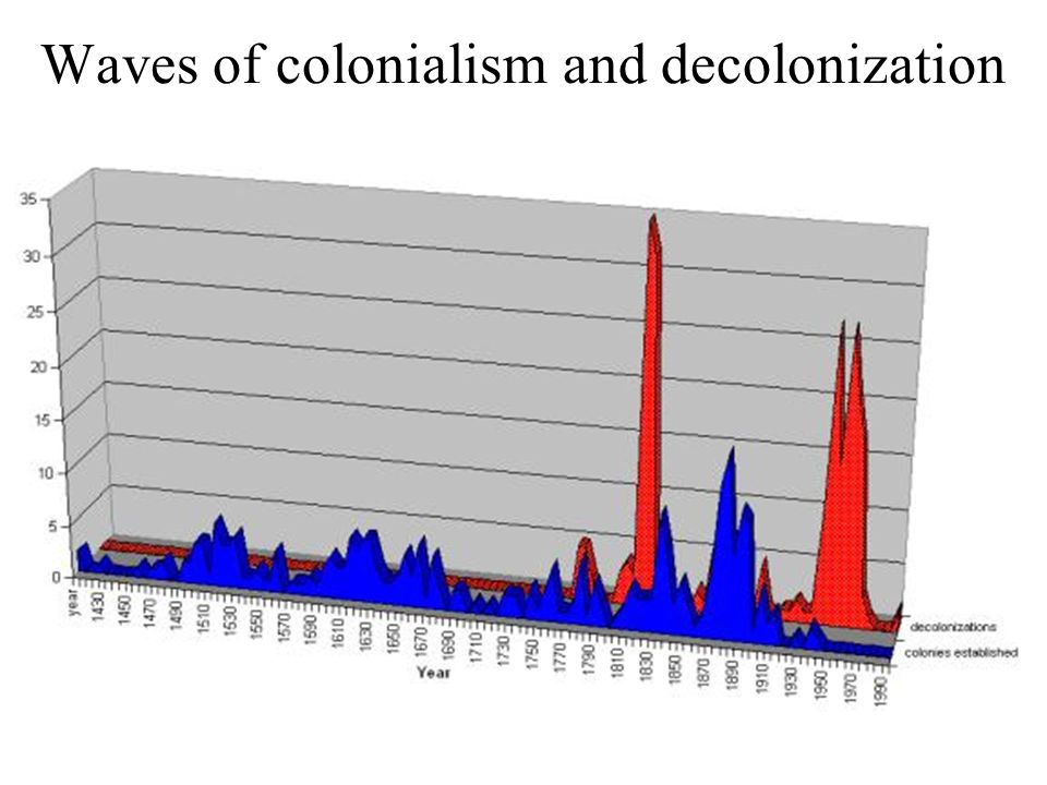 Waves of colonialism and decolonization