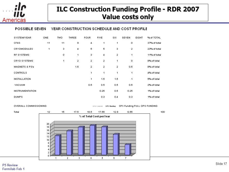 P5 Review Fermilab Feb 1 Americas Slide 17 ILC Construction Funding Profile - RDR 2007 Value costs only