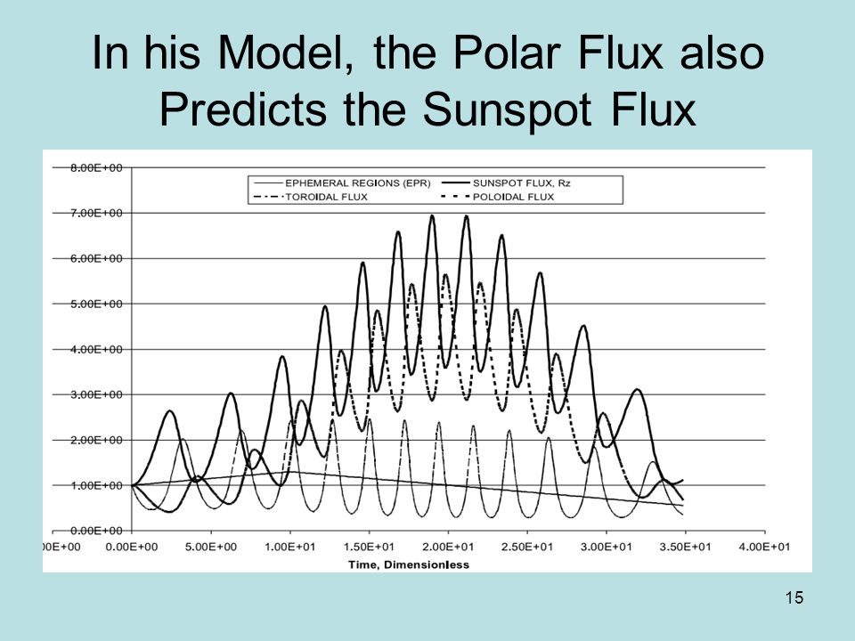 15 In his Model, the Polar Flux also Predicts the Sunspot Flux