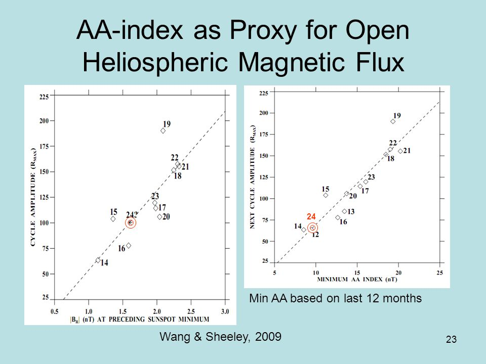 23 AA-index as Proxy for Open Heliospheric Magnetic Flux 24 Wang & Sheeley, 2009 Min AA based on last 12 months