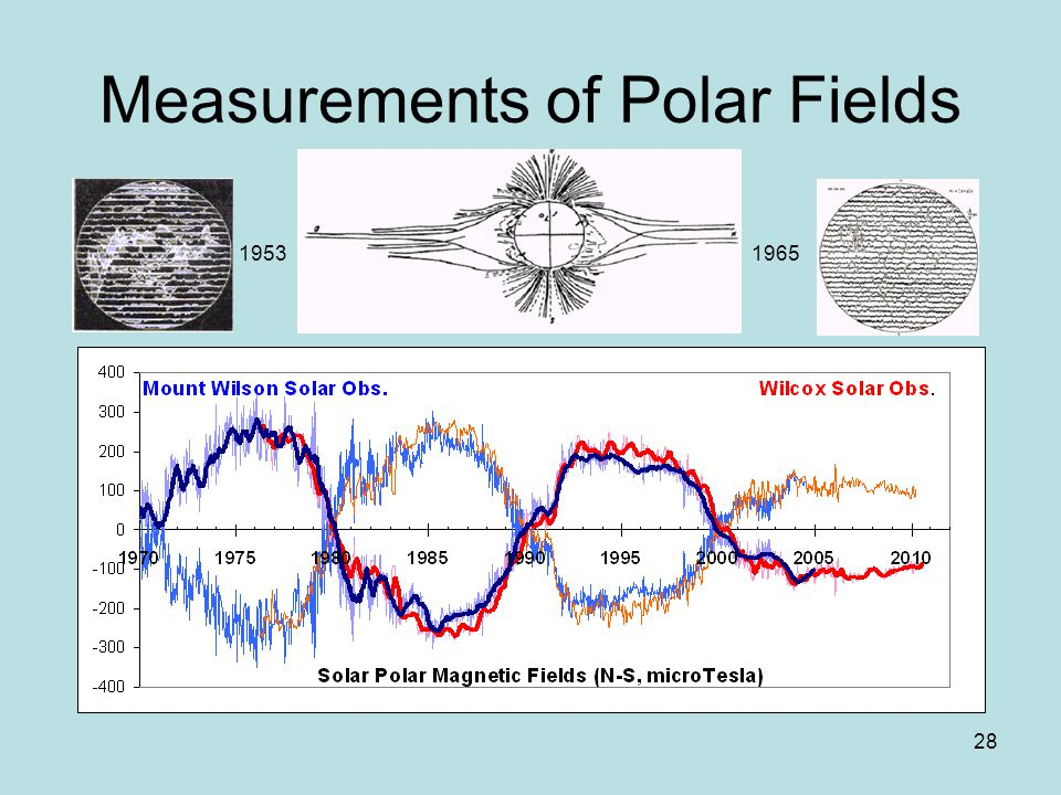 28 Measurements of Polar Fields 19531965
