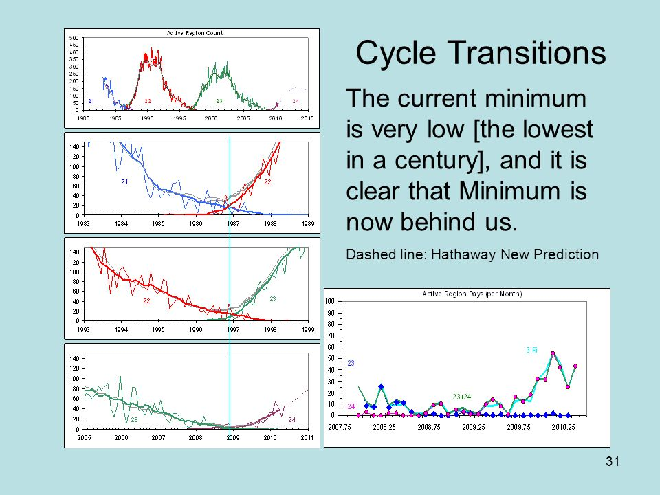 31 Cycle Transitions The current minimum is very low [the lowest in a century], and it is clear that Minimum is now behind us.
