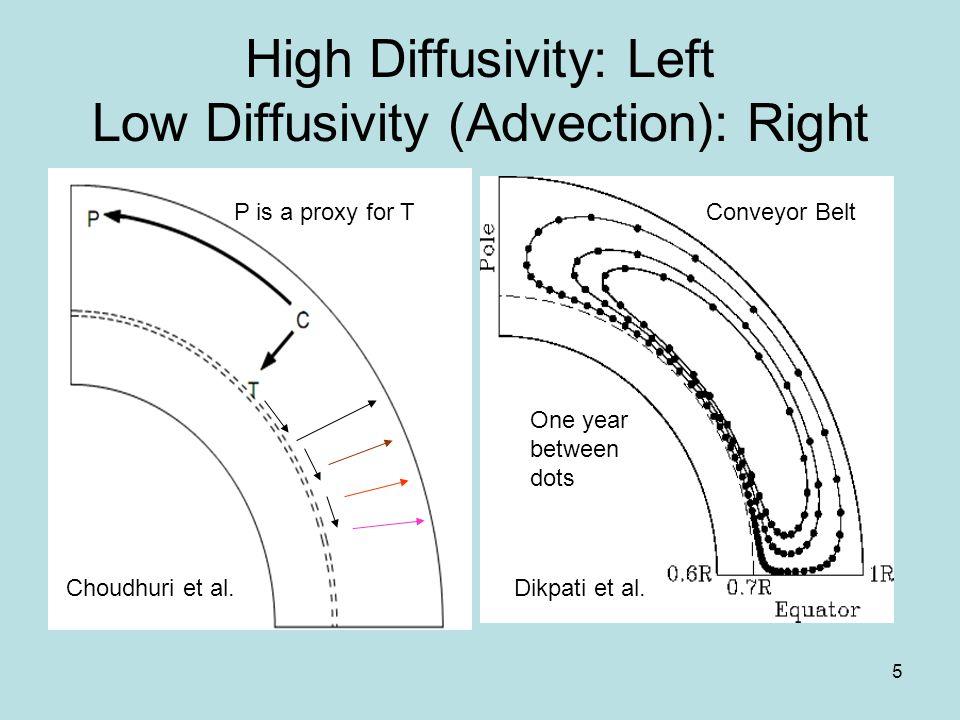 6 Grow-N-Crash Model Easy to get a high correlation Dikpati et al. 2006