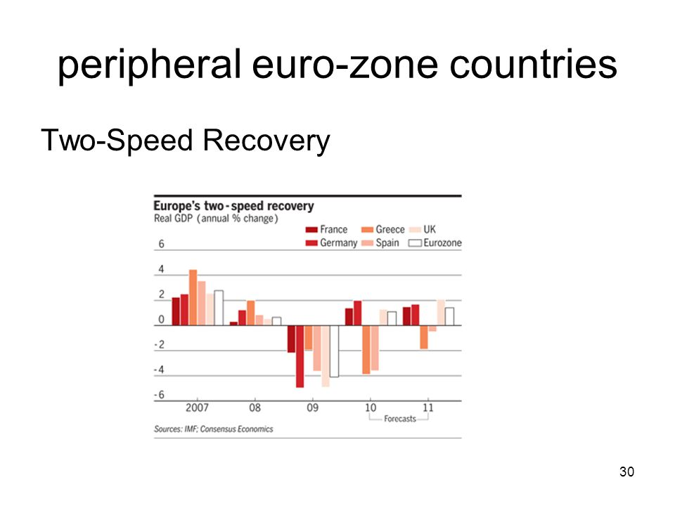 peripheral euro-zone countries Two-Speed Recovery 30