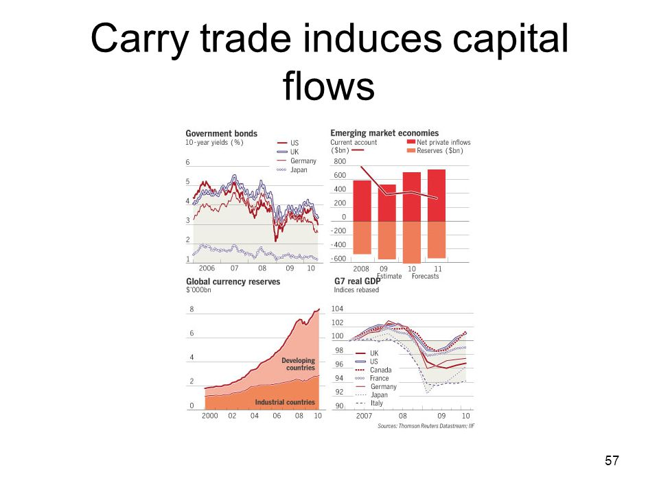 Carry trade induces capital flows 57