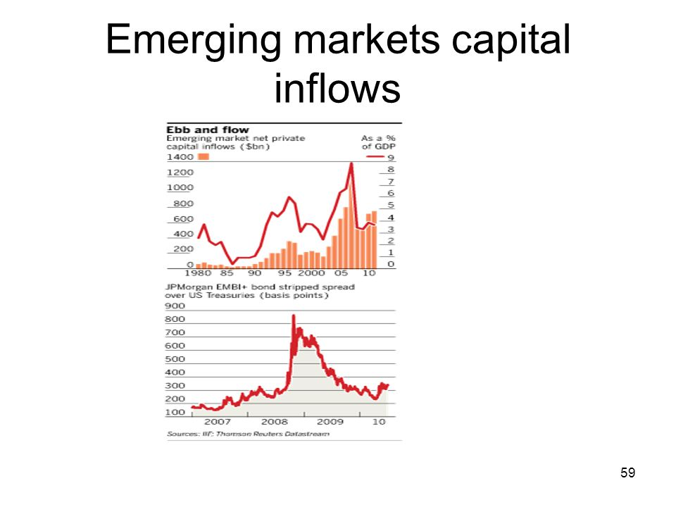 Emerging markets capital inflows 59
