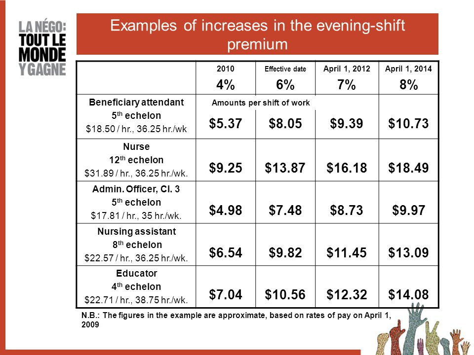 Examples of increases in the evening-shift premium 2010 4% Effective date 6% April 1, 2012 7% April 1, 2014 8% Beneficiary attendant 5 th echelon $18.50 / hr., 36.25 hr./wk $5.37$8.05$9.39$10.73 Nurse 12 th echelon $31.89 / hr., 36.25 hr./wk.