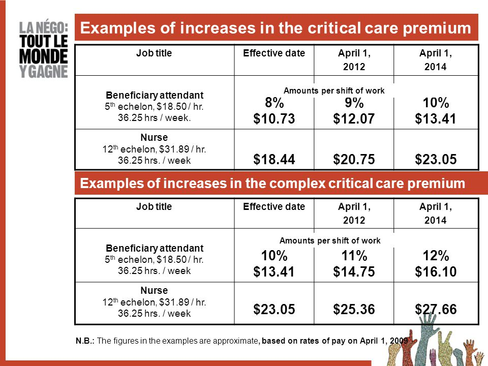 Examples of increases in the critical care premium Job titleEffective dateApril 1, 2012 April 1, 2014 Beneficiary attendant 5 th echelon, $18.50 / hr.