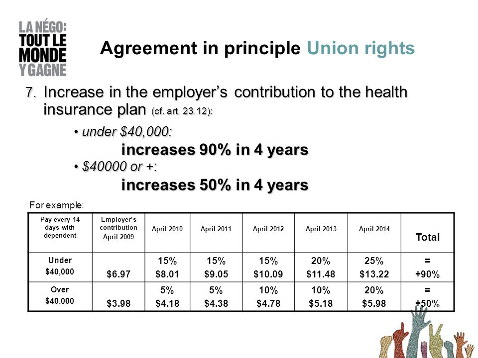 7. Increase in the employers contribution to the health insurance plan (cf.