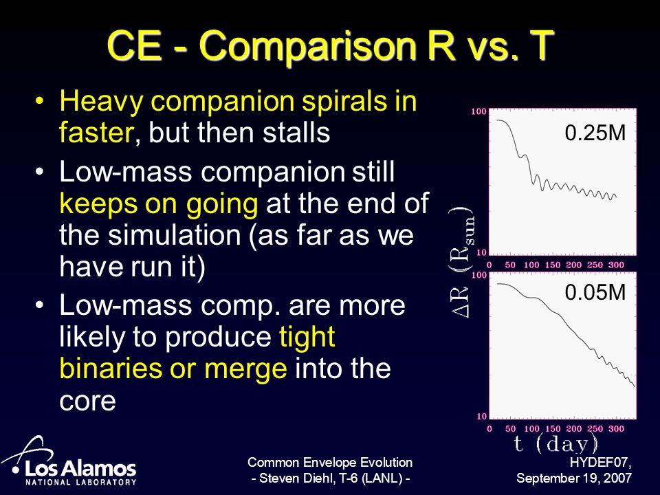 HYDEF07, September 19, 2007 Common Envelope Evolution - Steven Diehl, T-6 (LANL) - CE - Comparison R vs. T Heavy companion spirals in faster, but then