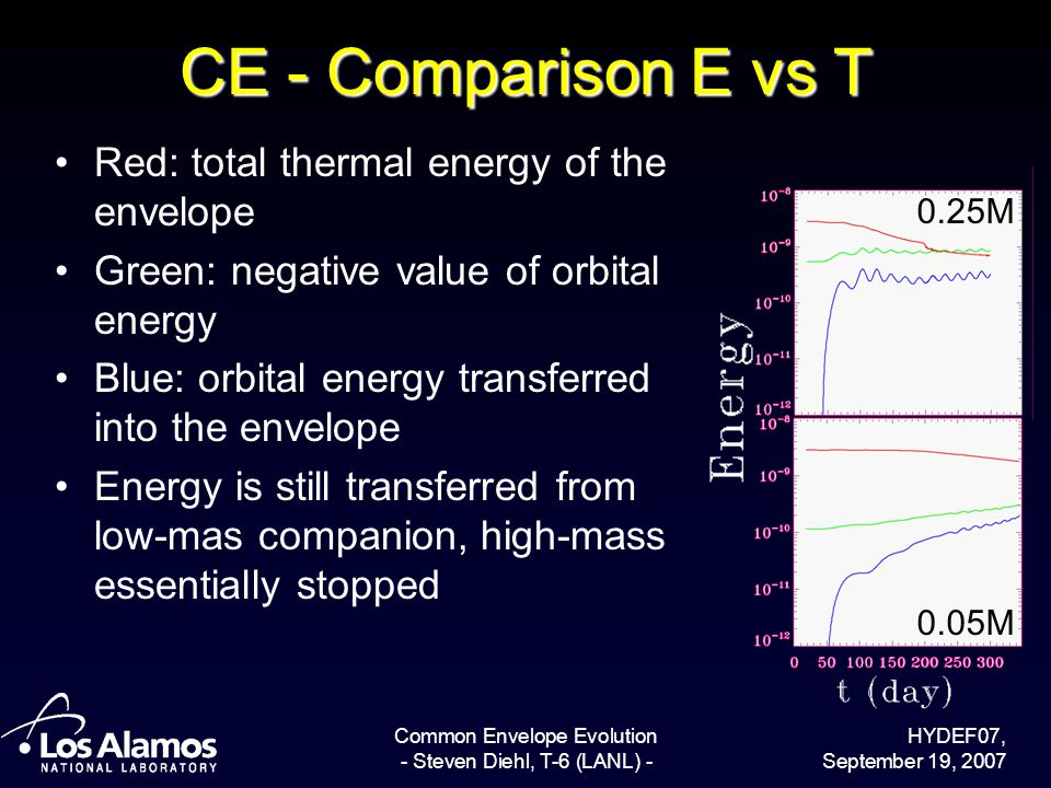 HYDEF07, September 19, 2007 Common Envelope Evolution - Steven Diehl, T-6 (LANL) - CE - Comparison E vs T Red: total thermal energy of the envelope Green: negative value of orbital energy Blue: orbital energy transferred into the envelope Energy is still transferred from low-mas companion, high-mass essentially stopped 0.25M 0.05M