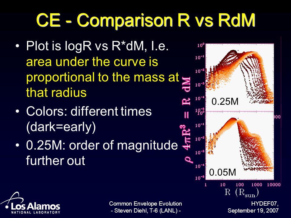 HYDEF07, September 19, 2007 Common Envelope Evolution - Steven Diehl, T-6 (LANL) - CE - Comparison R vs RdM Plot is logR vs R*dM, I.e. area under the