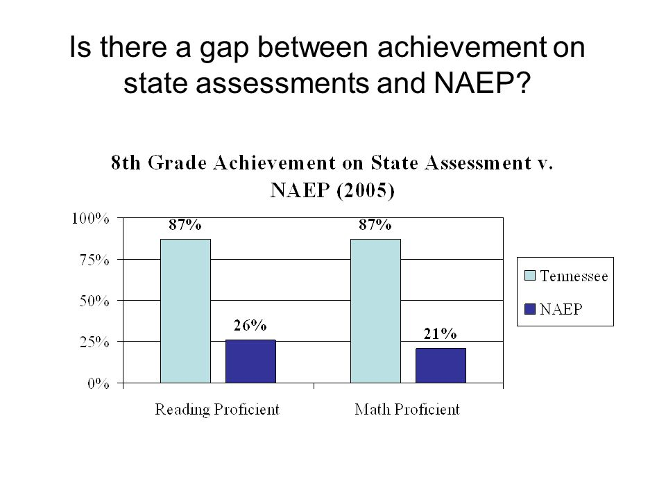 Is there a gap between achievement on state assessments and NAEP