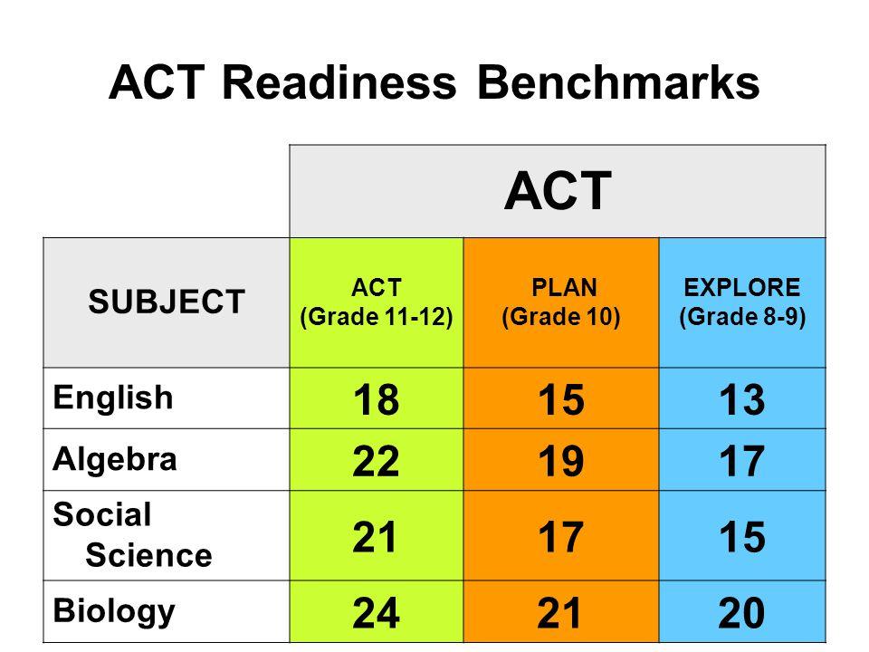 ACT Readiness Benchmarks ACT SUBJECT ACT (Grade 11-12) PLAN (Grade 10) EXPLORE (Grade 8-9) English 181513 Algebra 221917 Social Science 211715 Biology 242120