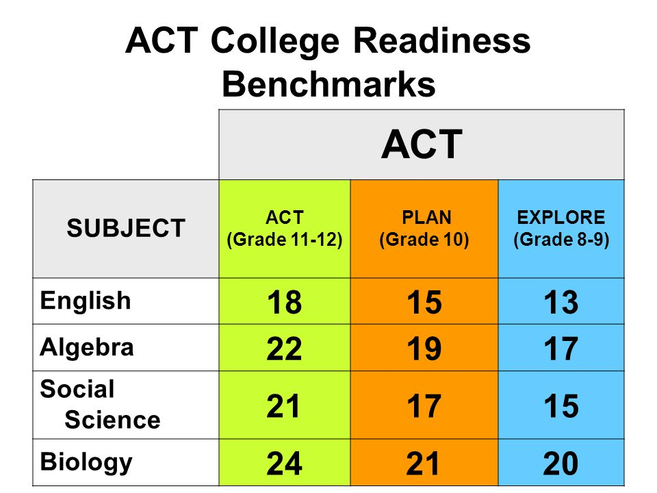 ACT College Readiness Benchmarks ACT SUBJECT ACT (Grade 11-12) PLAN (Grade 10) EXPLORE (Grade 8-9) English 181513 Algebra 221917 Social Science 211715 Biology 242120