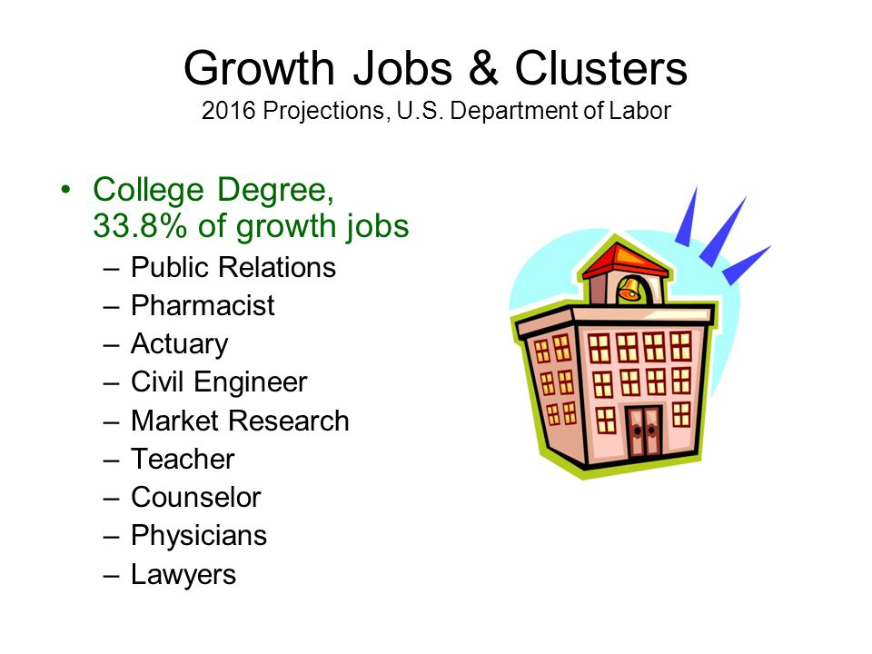 Growth Jobs & Clusters 2016 Projections, U.S.