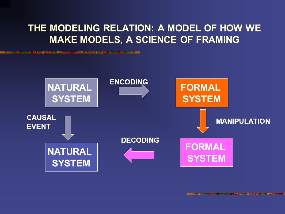 THE MODELING RELATION: A MODEL OF HOW WE MAKE MODELS, A SCIENCE OF FRAMING NATURAL SYSTEM FORMAL SYSTEM NATURAL SYSTEM FORMAL SYSTEM ENCODING DECODING CAUSAL EVENT MANIPULATION