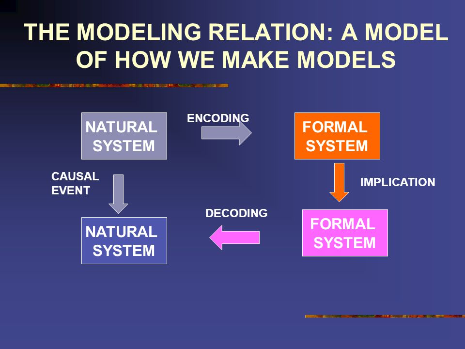 THE MODELING RELATION: A MODEL OF HOW WE MAKE MODELS NATURAL SYSTEM FORMAL SYSTEM NATURAL SYSTEM FORMAL SYSTEM ENCODING DECODING CAUSAL EVENT IMPLICATION