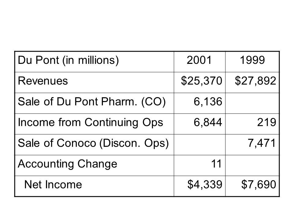 Du Pont (in millions)20011999 Revenues$25,370$27,892 Sale of Du Pont Pharm. (CO)6,136 Income from Continuing Ops6,844219 Sale of Conoco (Discon. Ops)7