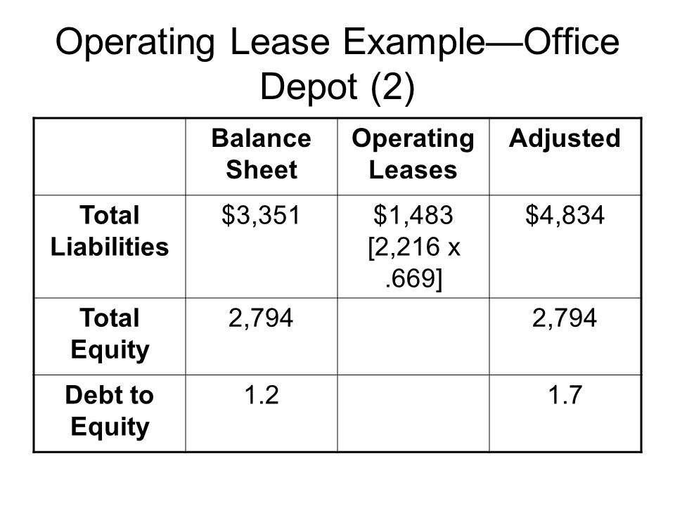 Operating Lease ExampleOffice Depot (2) Balance Sheet Operating Leases Adjusted Total Liabilities $3,351$1,483 [2,216 x.669] $4,834 Total Equity 2,794