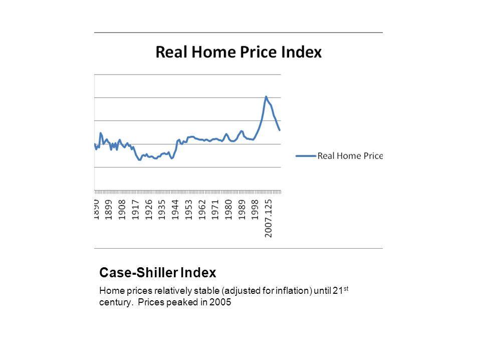 Case-Shiller Index Home prices relatively stable (adjusted for inflation) until 21 st century. Prices peaked in 2005