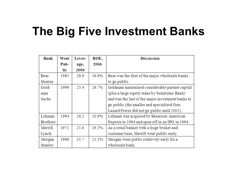 The Big Five Investment Banks Bank Went Pub- lic Lever- age, 2006 ROE, 2006 Discussion Bear Stearns 198528.916.9% Bear was the first of the major whol
