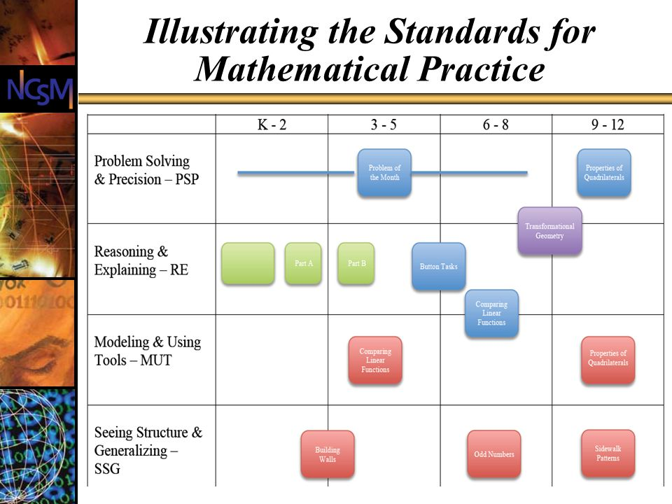 Illustrating the Standards for Mathematical Practice 10