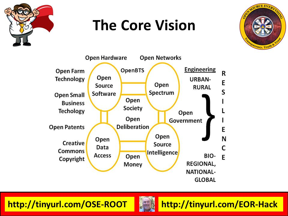 http://tinyurl.com/OSE-ROOThttp://tinyurl.com/EOR-Hack The Core Vision OpenBTS