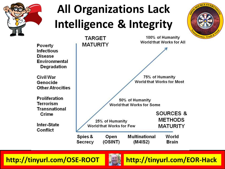 http://tinyurl.com/OSE-ROOThttp://tinyurl.com/EOR-Hack All Organizations Lack Intelligence & Integrity