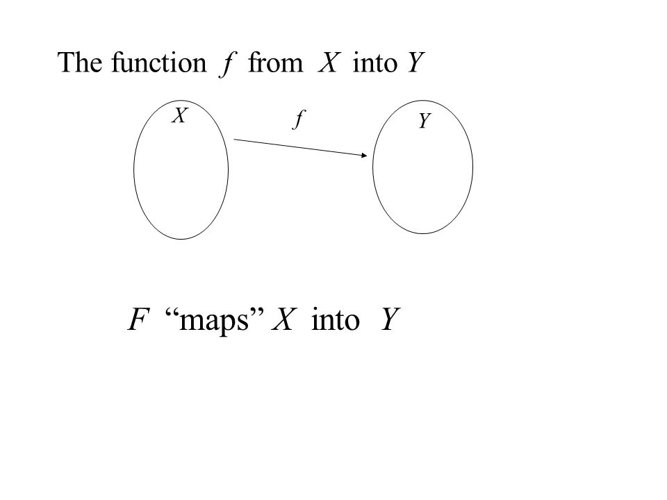 X Y f The function f from X into Y F maps X into Y