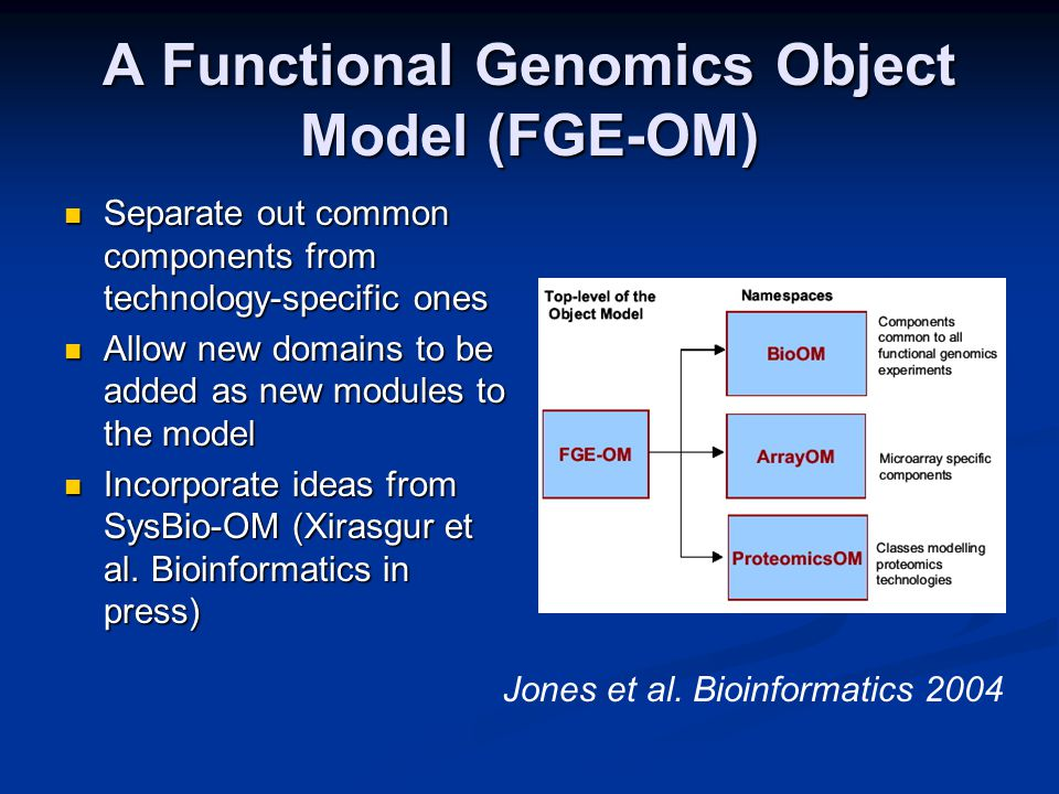 A Functional Genomics Object Model (FGE-OM) Separate out common components from technology-specific ones Separate out common components from technology-specific ones Allow new domains to be added as new modules to the model Allow new domains to be added as new modules to the model Incorporate ideas from SysBio-OM (Xirasgur et al.