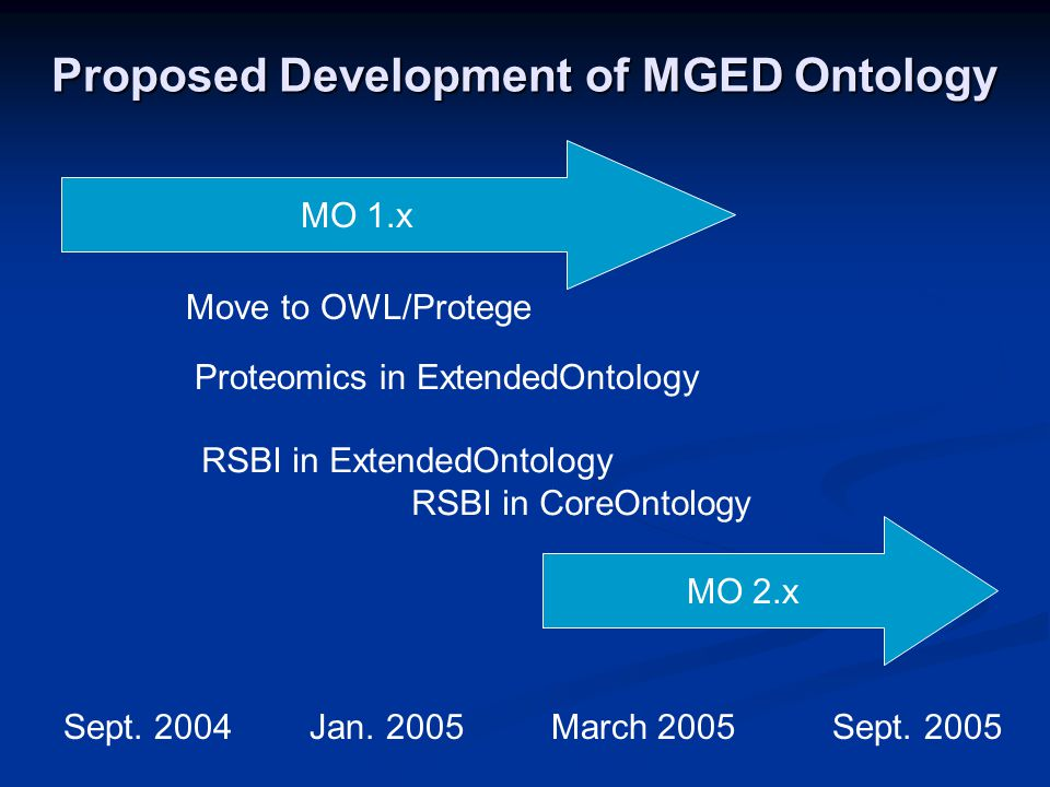 Proposed Development of MGED Ontology MO 1.x MO 2.x Sept.