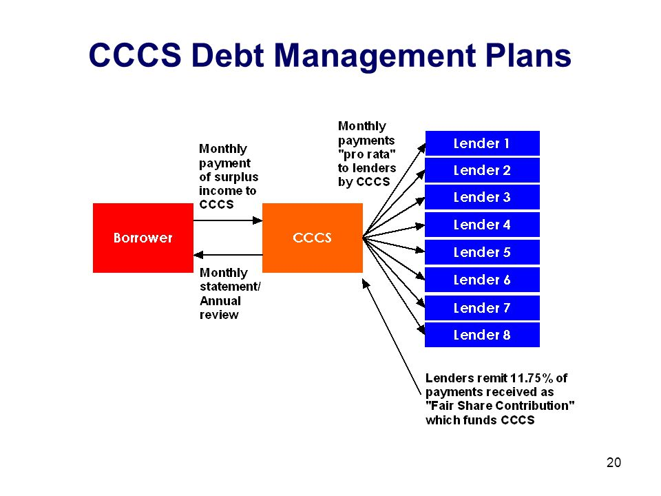20 CCCS Debt Management Plans