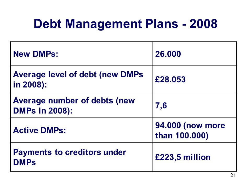 21 Debt Management Plans - 2008 New DMPs:26.000 Average level of debt (new DMPs in 2008): £28.053 Average number of debts (new DMPs in 2008): 7,6 Active DMPs: 94.000 (now more than 100.000) Payments to creditors under DMPs £223,5 million