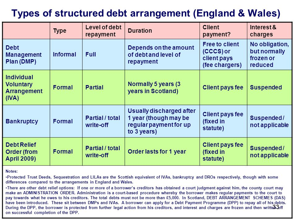 33 Types of structured debt arrangement (England & Wales) Type Level of debt repayment Duration Client payment.