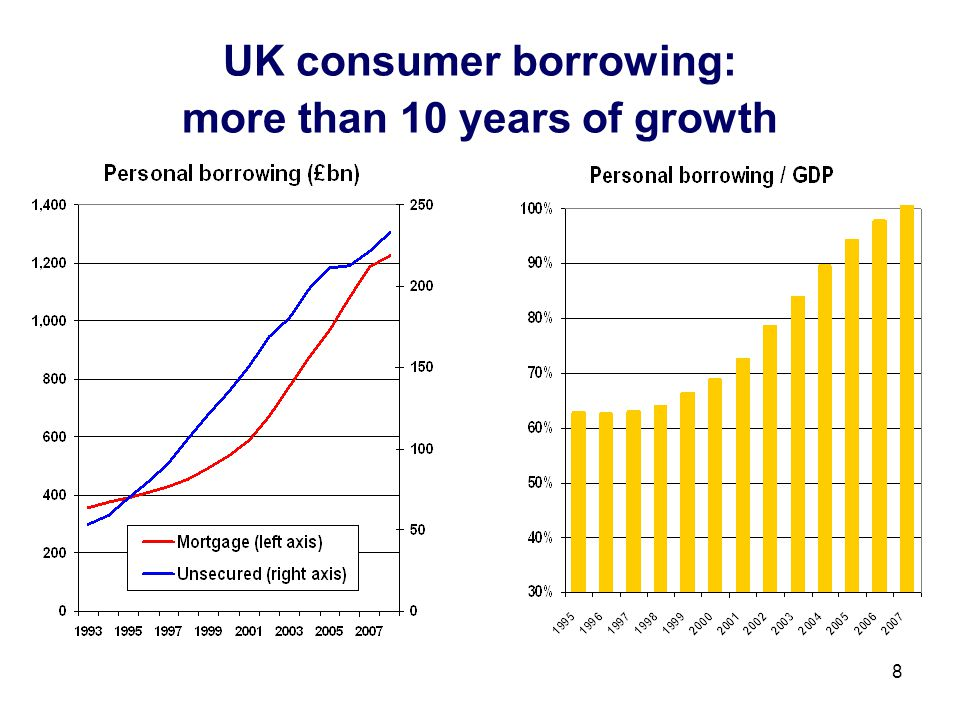 8 UK consumer borrowing: more than 10 years of growth