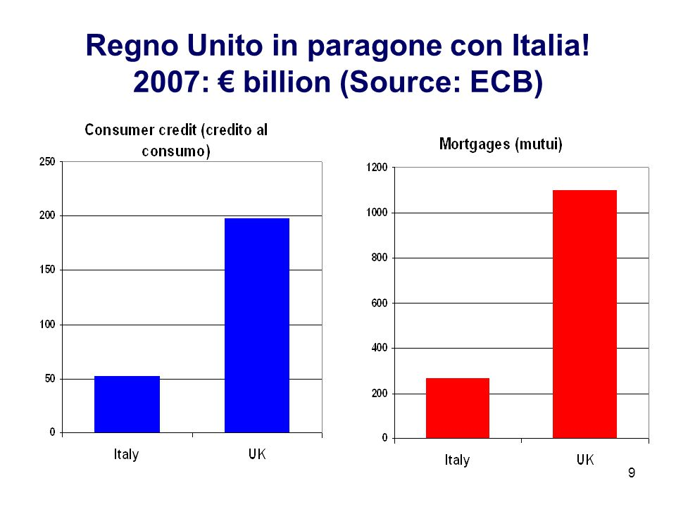 9 Regno Unito in paragone con Italia! 2007: billion (Source: ECB)