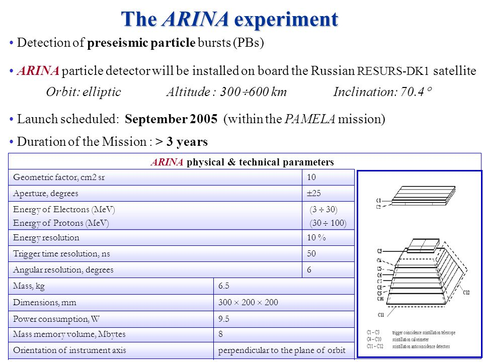 Detection of preseismic particle bursts (PBs) ARINA particle detector will be installed on board the Russian RESURS-DK1 satellite Launch scheduled: September 2005 (within the PAMELA mission) Duration of the Mission : > 3 years Orbit: elliptic Altitude : 300 600 km Inclination: 70.4 6Angular resolution, degrees 50Trigger time resolution, ns 10 %Energy resolution (3 30) (30 100) Energy of Electrons (MeV) Energy of Protons (MeV) 25 Aperture, degrees 10Geometric factor, cm2 sr ARINA physical & technical parameters perpendicular to the plane of orbitOrientation of instrument axis 8Mass memory volume, Mbytes 9.5Power consumption, W 300 200 200 Dimensions, mm 6.5Mass, kg The ARINA experiment