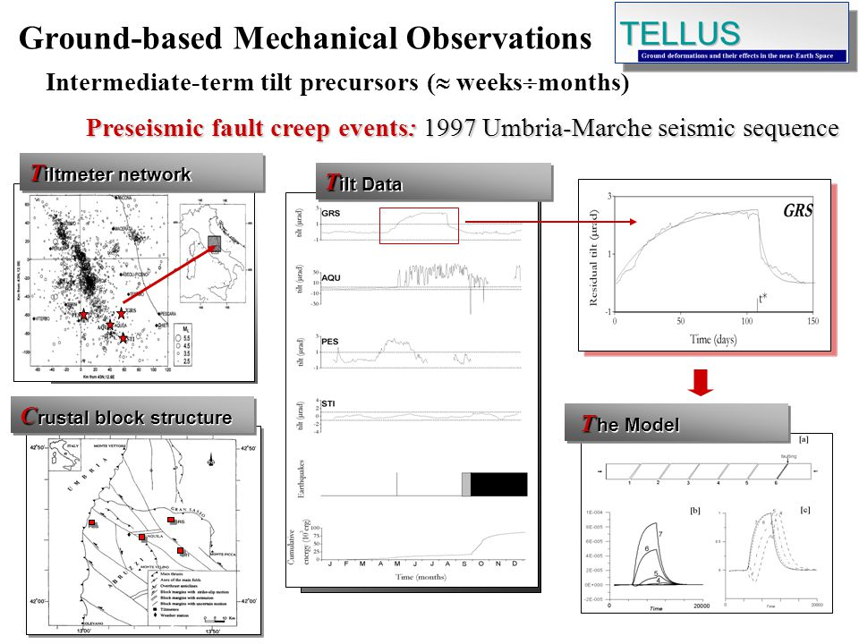 TT Preseismic fault creep events: 1997 Umbria-Marche seismic sequence Ground-based Mechanical Observations Intermediate-term tilt precursors ( weeks months) iltmeter network CC rustal block structure TT ilt Data T T he Model