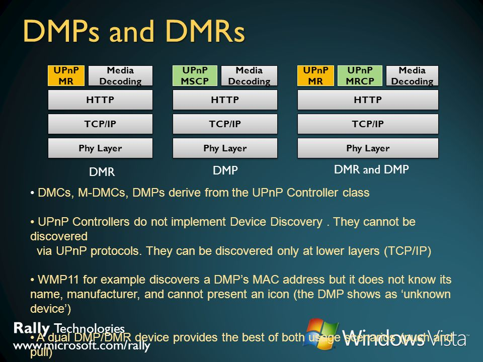 Rally Technologies www.microsoft.com/rally DMPs and DMRs Phy Layer TCP/IP HTTP UPnP MR Media Decoding Phy Layer TCP/IP HTTP UPnP MSCP Media Decoding P