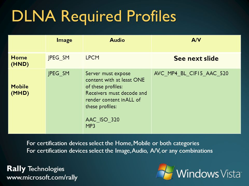 Rally Technologies www.microsoft.com/rally DLNA Required Profiles ImageAudioA/V Home (HND) JPEG_SMLPCM See next slide Mobile (MHD) JPEG_SMServer must