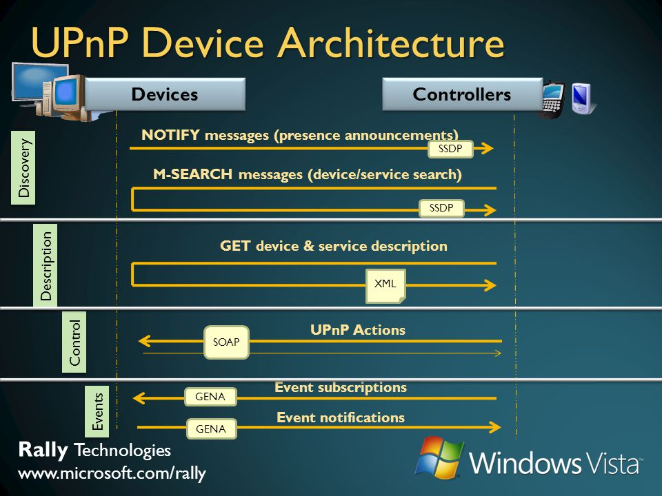 Rally Technologies www.microsoft.com/rally UPnP Device Architecture Devices Controllers NOTIFY messages (presence announcements) M-SEARCH messages (de